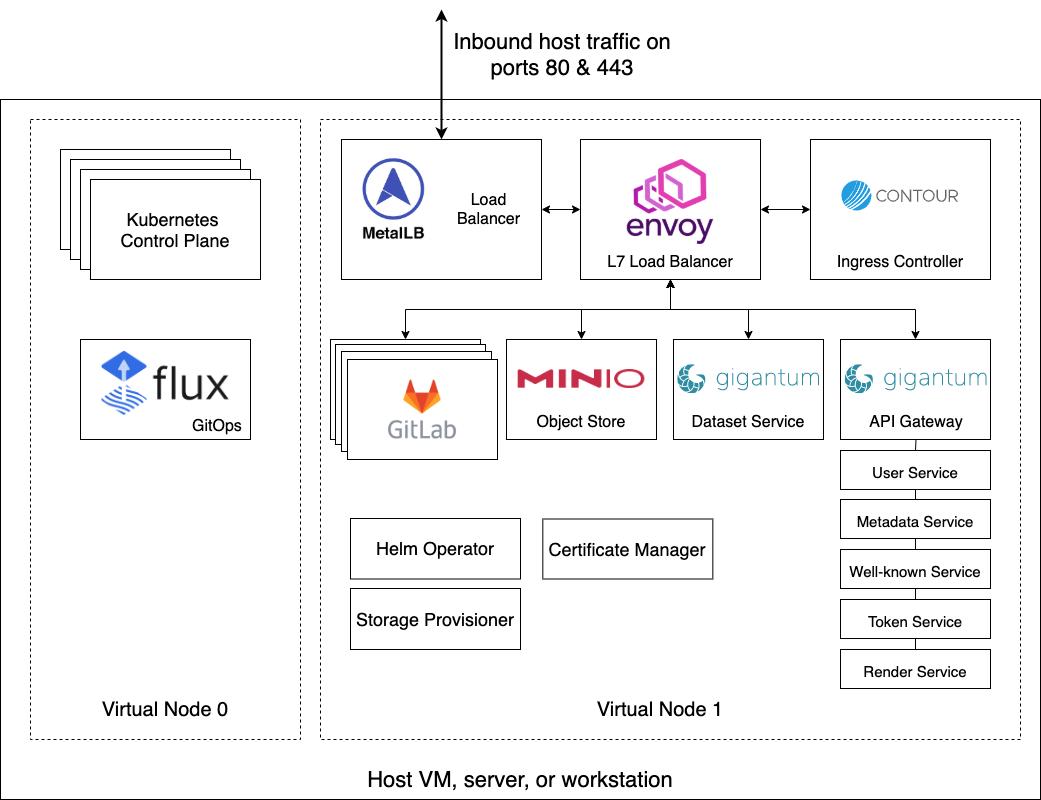 High-level Architecture diagram for Team Server Standard