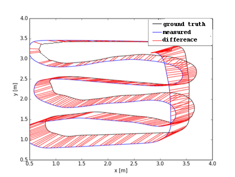 Fig. 4. Example of SLAM motion trajectory errors, showing ground truth and estimated location (here in 2D). KPIs like floor position error and drift can be measured from these types of recordings.