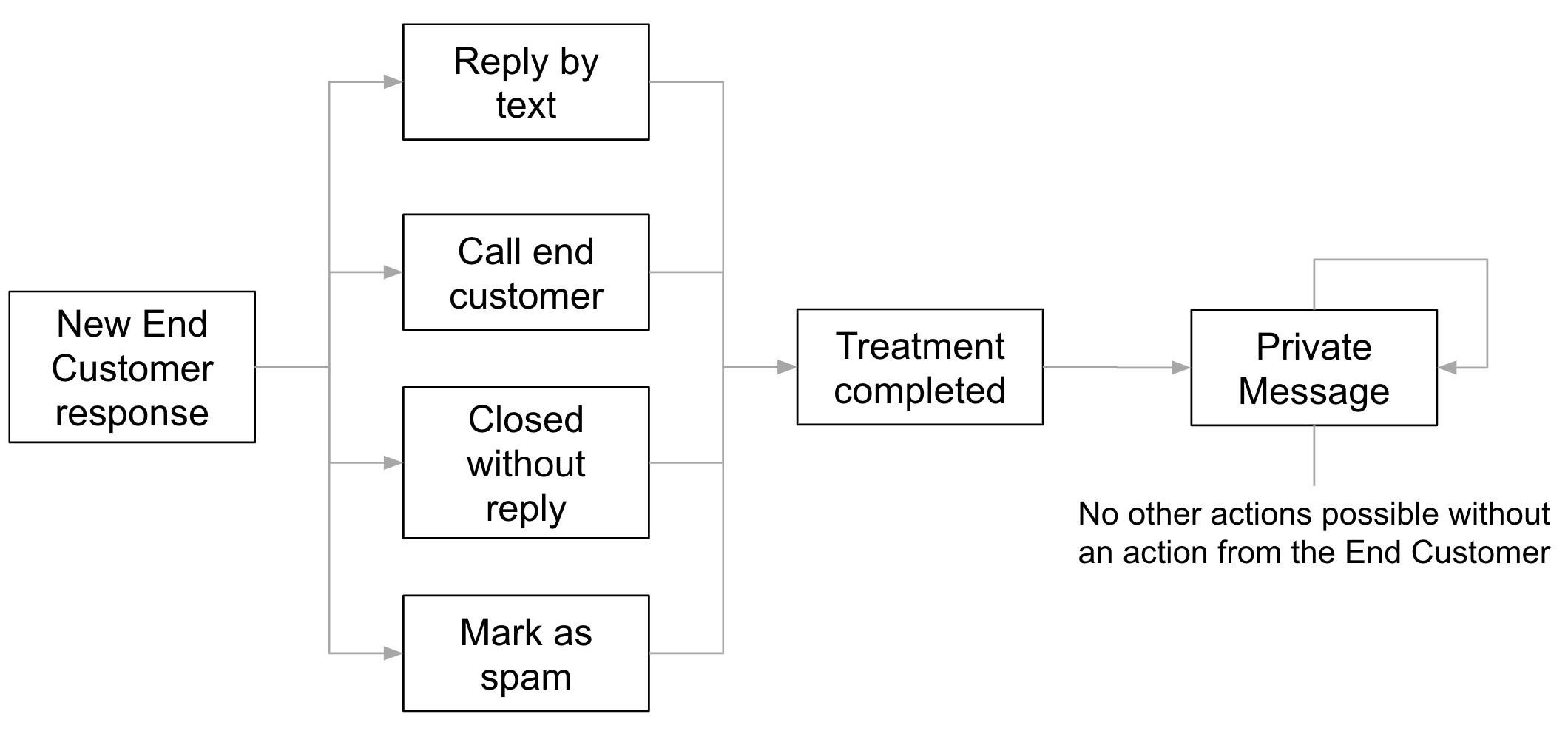 Main use case: processing of End Customer's feedback