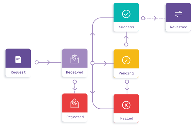 Payouts Asynchronous Lifecycle