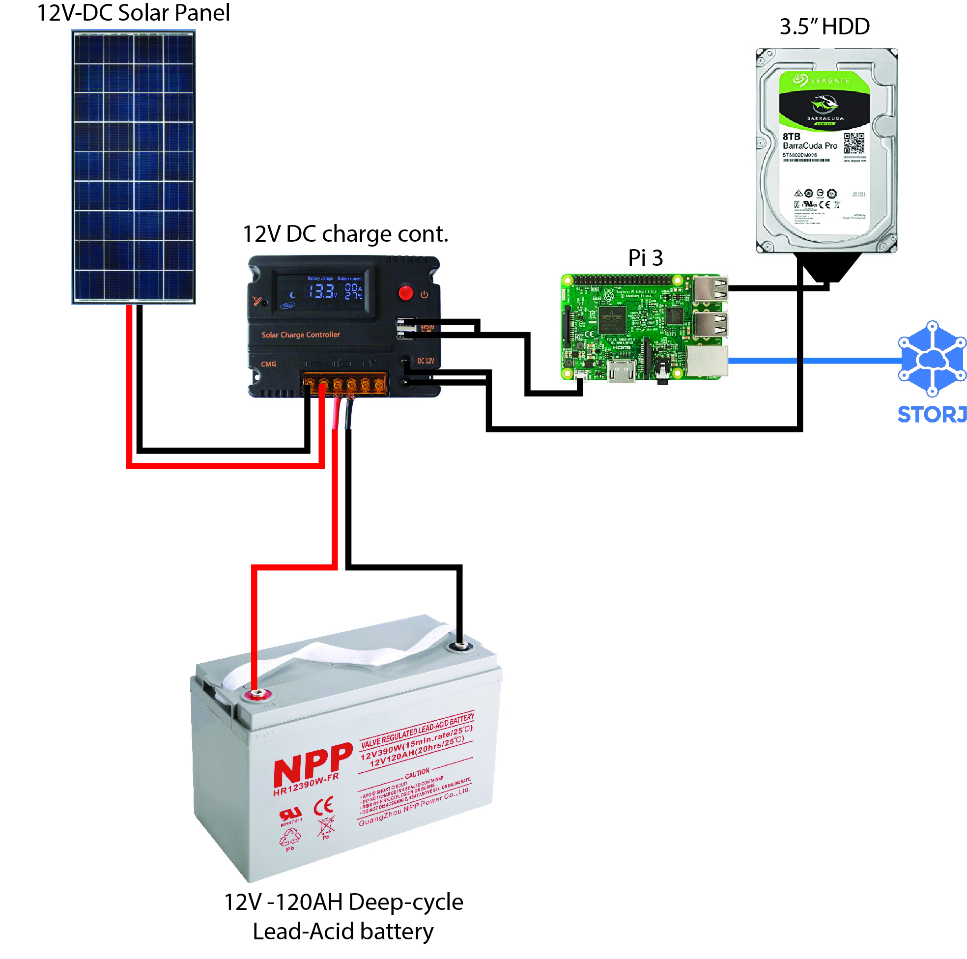 *Figure 5.1. Schematic diagram of a single-node solar farming setup.*
