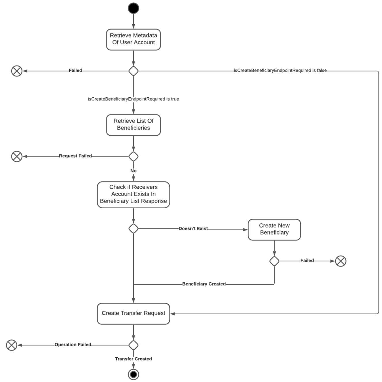 Wallet Transfer Process