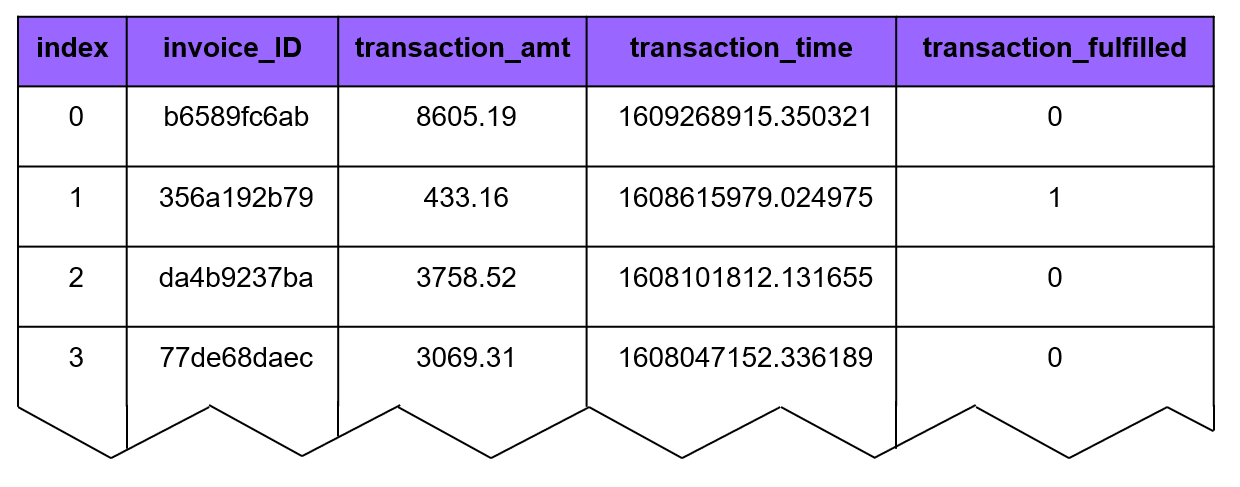Postgres table used in this example