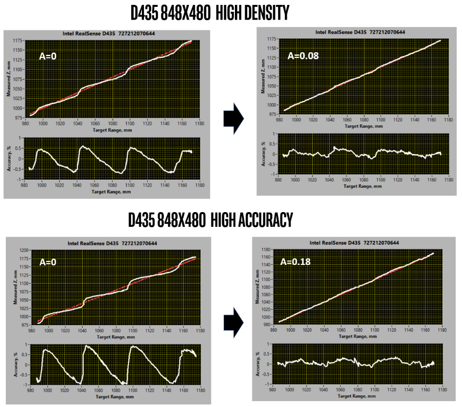 "Figure 1. Shows the subpixel depth linearity for ""High Density"" (top) and ""High Accuracy"" (bottom) depth presets, comparing D435 performance for the default A=0 (left) versus an optimized value for A (right). The accuracy curves plot the deviation from linearity, and show an oscillatory behavior between discrete disparities. In the measurements above, the distance range was chosen to cover about 3 disparities."