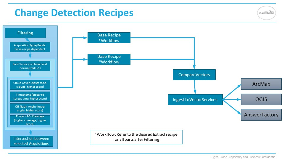 Change Detection Answers recipe slide