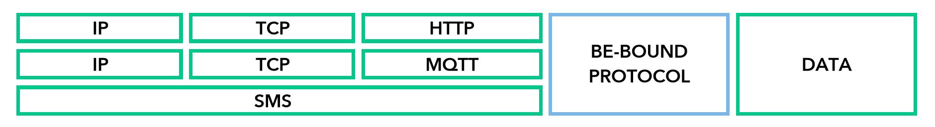 Be-Bound Network Agnostic Protocol