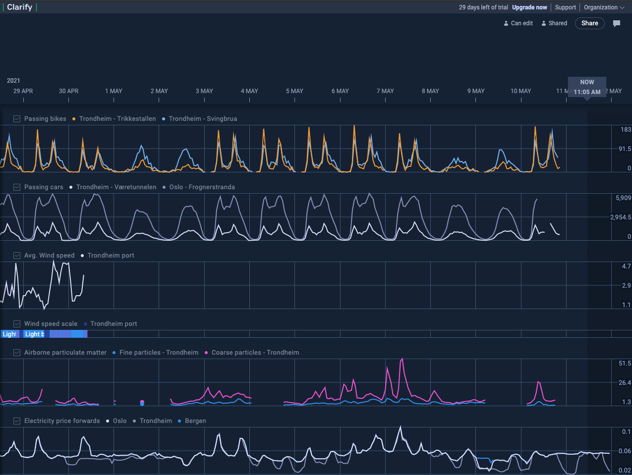 A timeline in Clarify with Items and timeseries data.