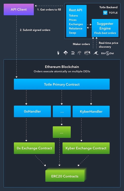 Overview of how a client can use the Totle API to execute a set of trades involving multiple DEXs and/or tokens in a single atomic transaction.