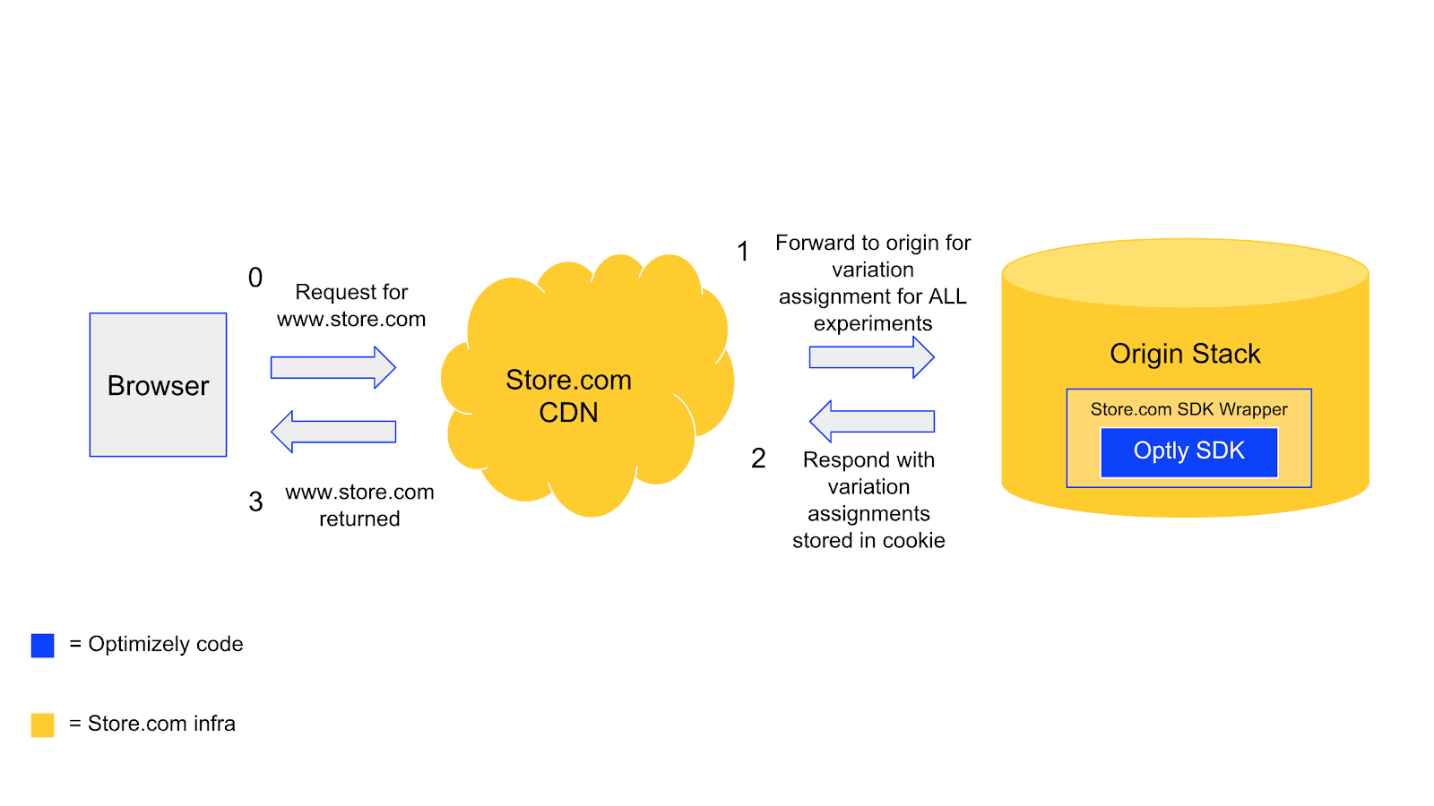 Docs - Content delivery networks