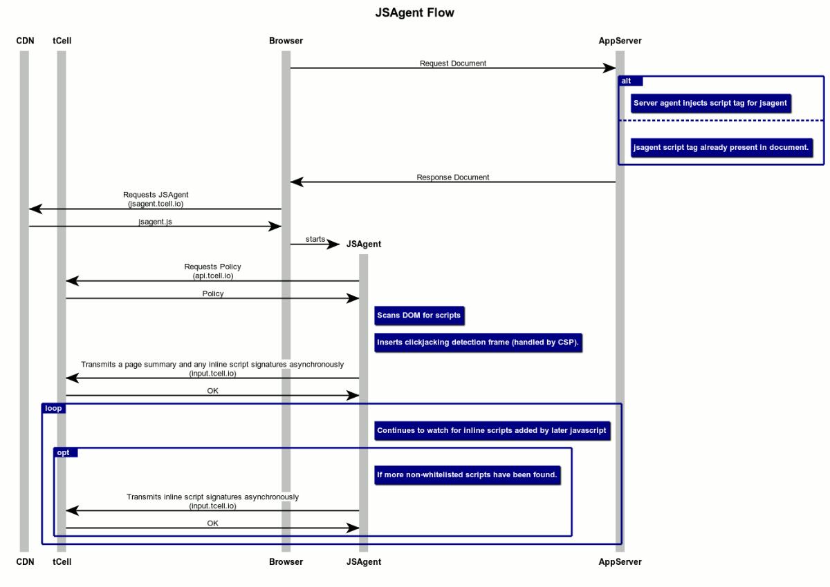 Js agent configuration js agent sequence diagram ccuart Gallery