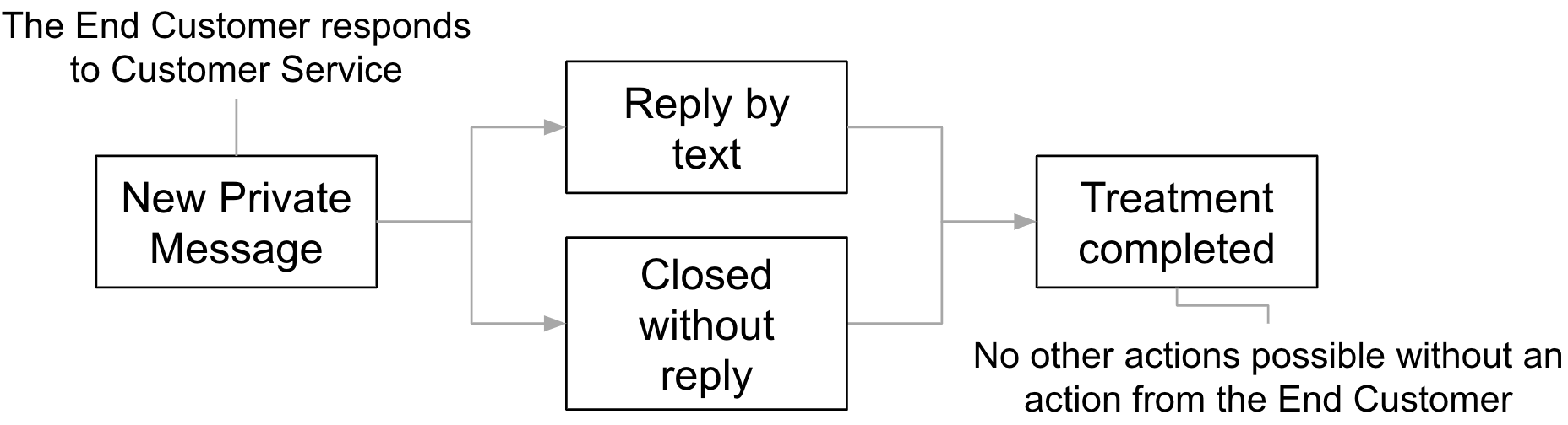 Secondary Use Case: processing of End Customer's response