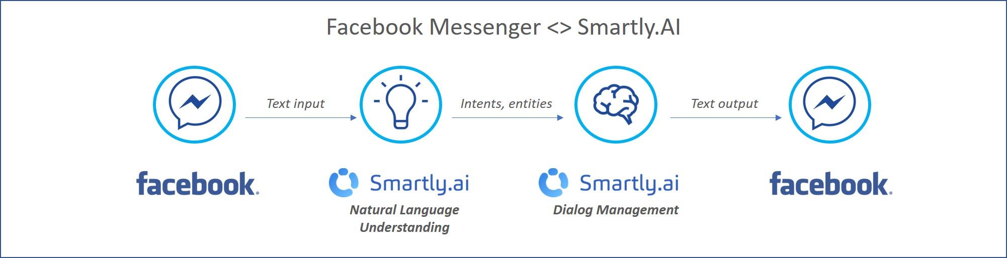The Messenger integration