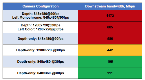 Table 1:  Bandwidth consumed by Intel RealSense Camera configurations. The color coding describes the limit of streaming a single camera's uncompressed streams on a Gigabit ethernet network (red=not possible).