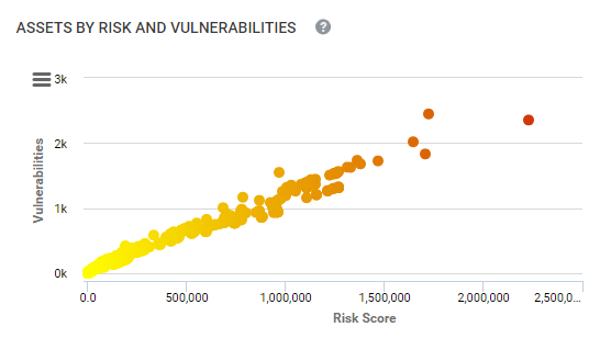 Assets by Risk and Vulnerabilities