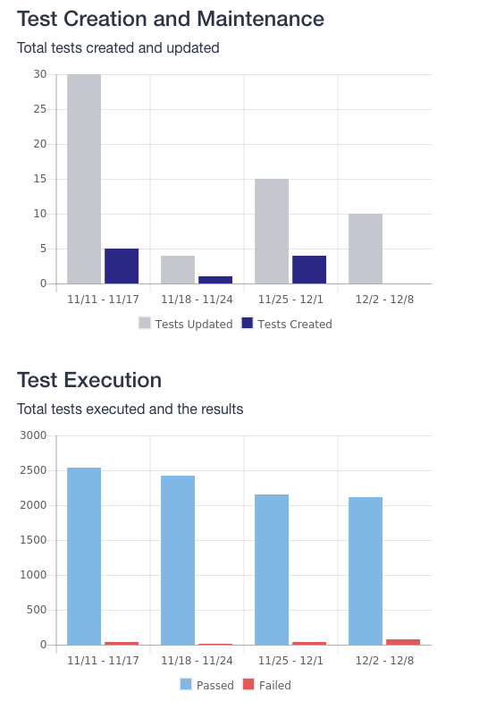 A test creation and maintenance metrics example.