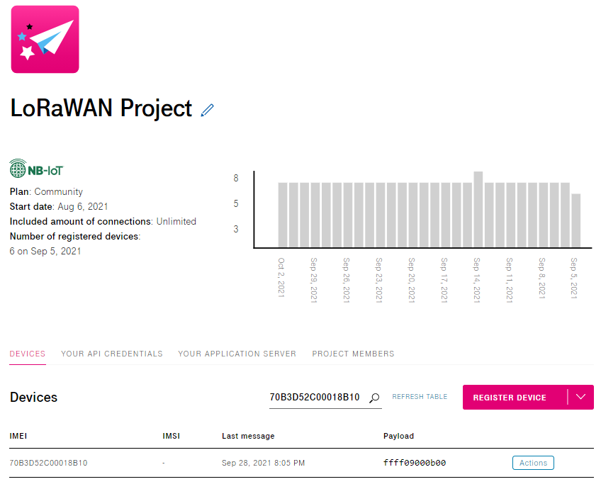 Last messages of LoRaWAN devices is displayed in the IoT Creators portal.