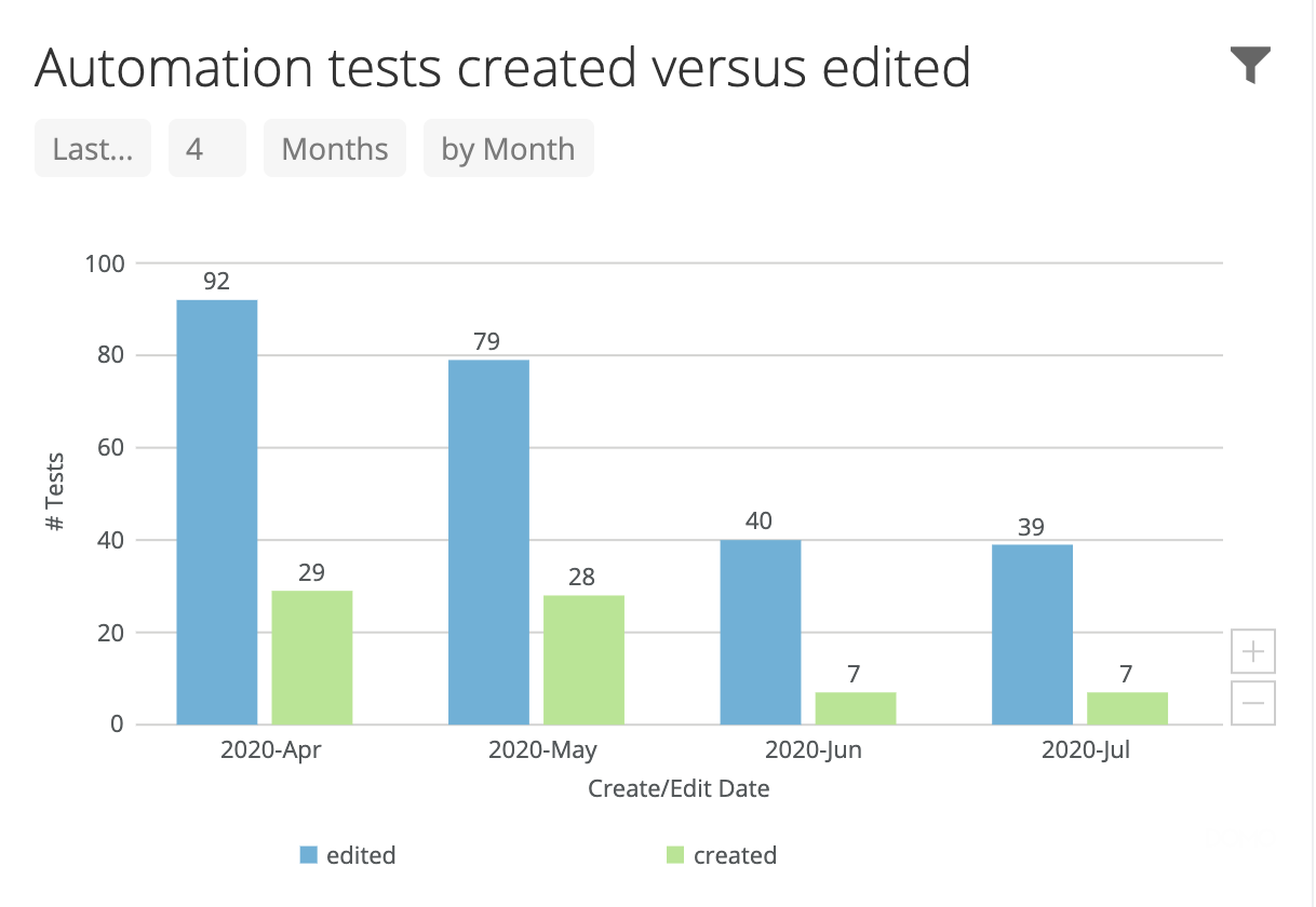 Automation tests created or edited.