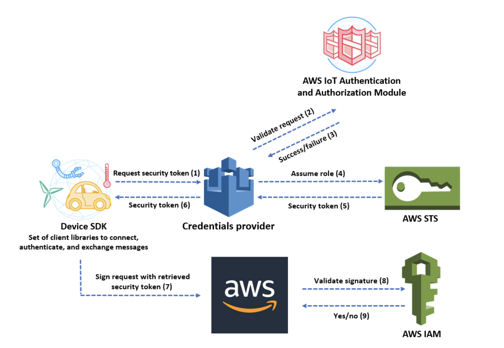 Credentials provider workflow