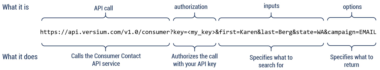 Anatomy of an API Call