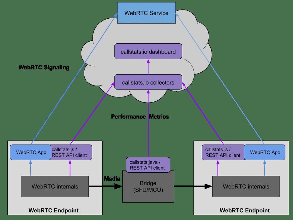 Figure 1. callstats Architecture