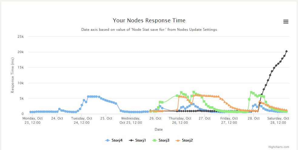 StorjBoard. Nodes Response Time