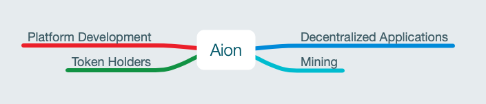 Different branches of Aion development.