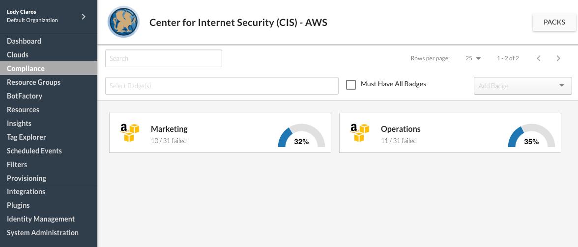 Example Compliance Dashboard for CIS-AWS