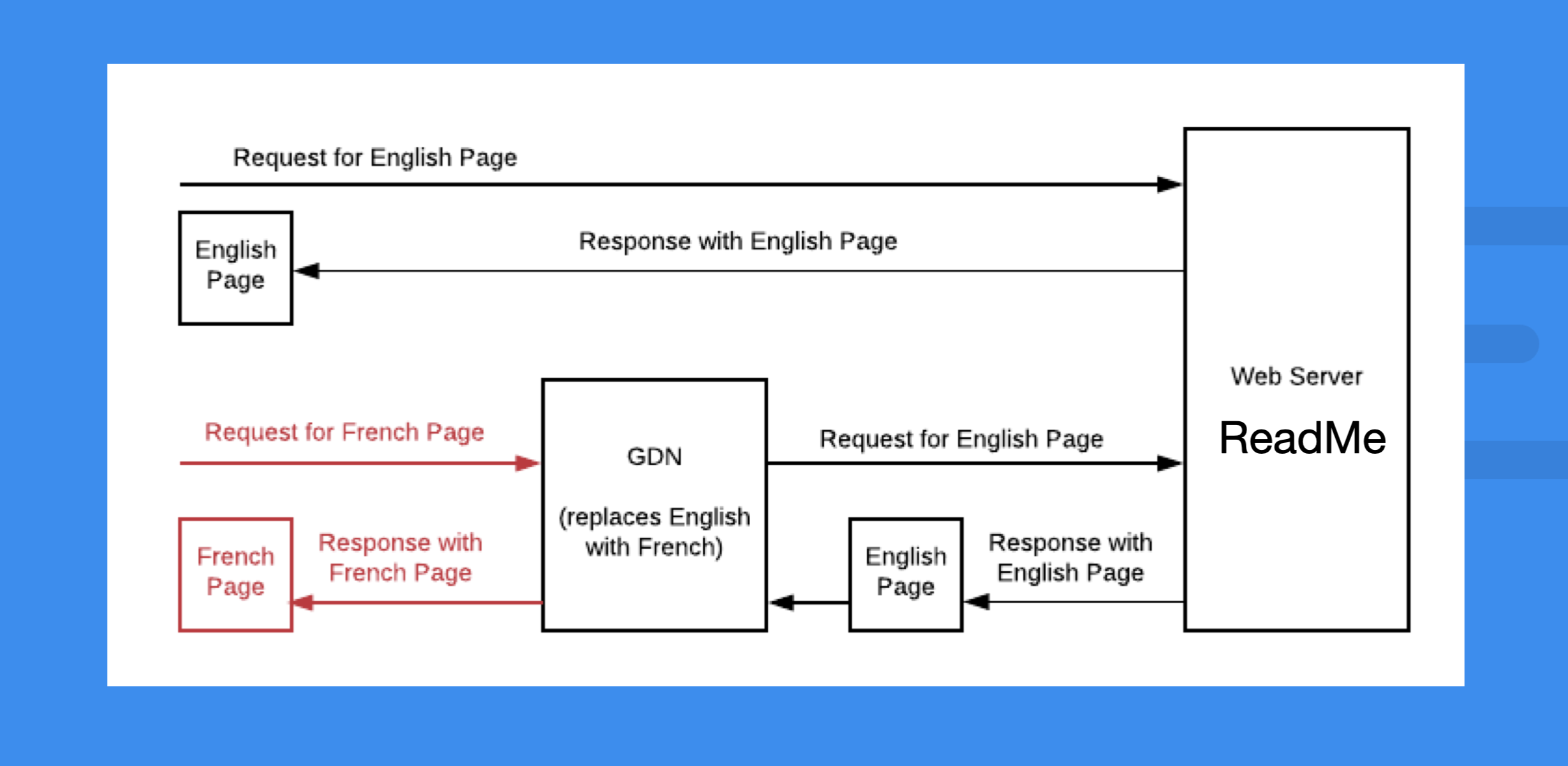 Global Delivery Network (from Smartling's Documentation)