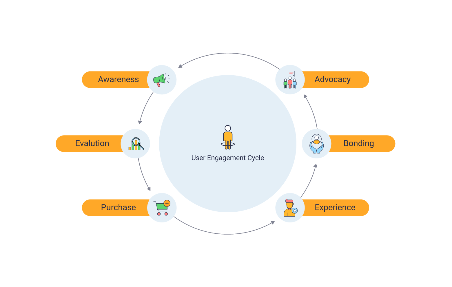 An ideal user engagement cycle helps you create brand advocates that help you acquire more users organically (Click to enlarge)