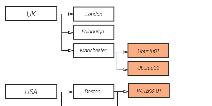 Example: Host Group hierarchy segmented by location, Hosts in orange