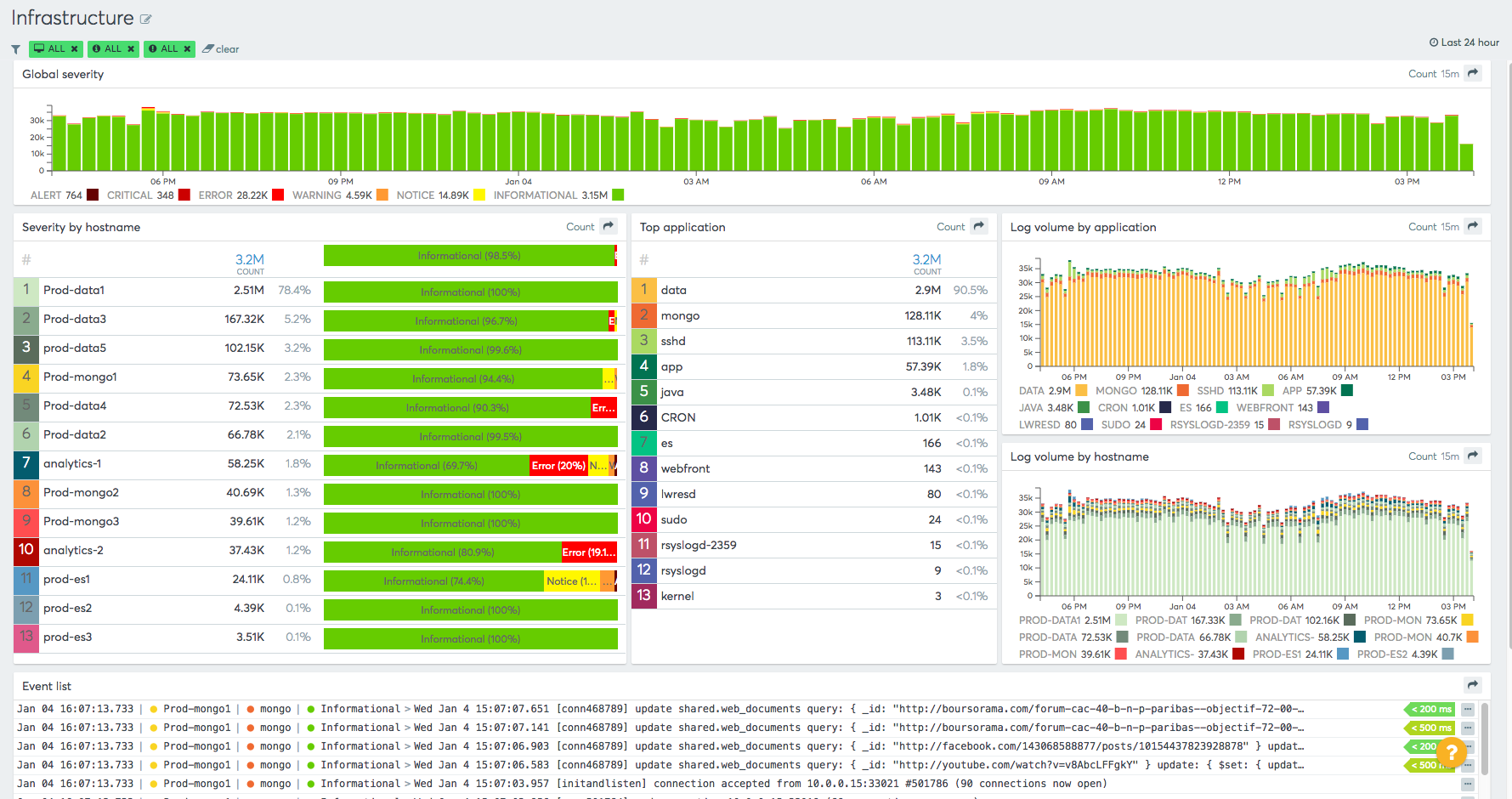 Infrastructure overview dashboard