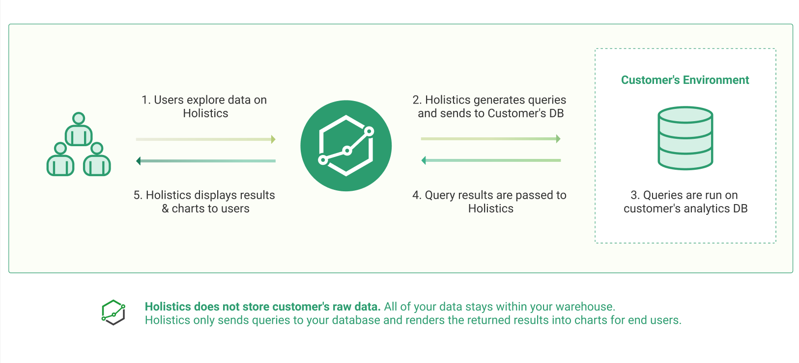 How Holistics works with Customer's Data Warehouse