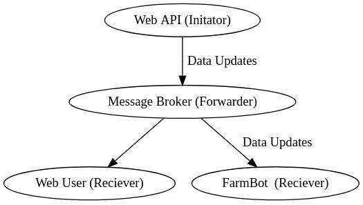 Example: Auto-Sync Updates