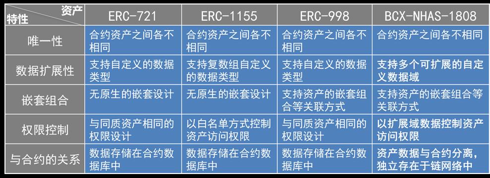 3-2-6 现行的非同质数字资产标准对比