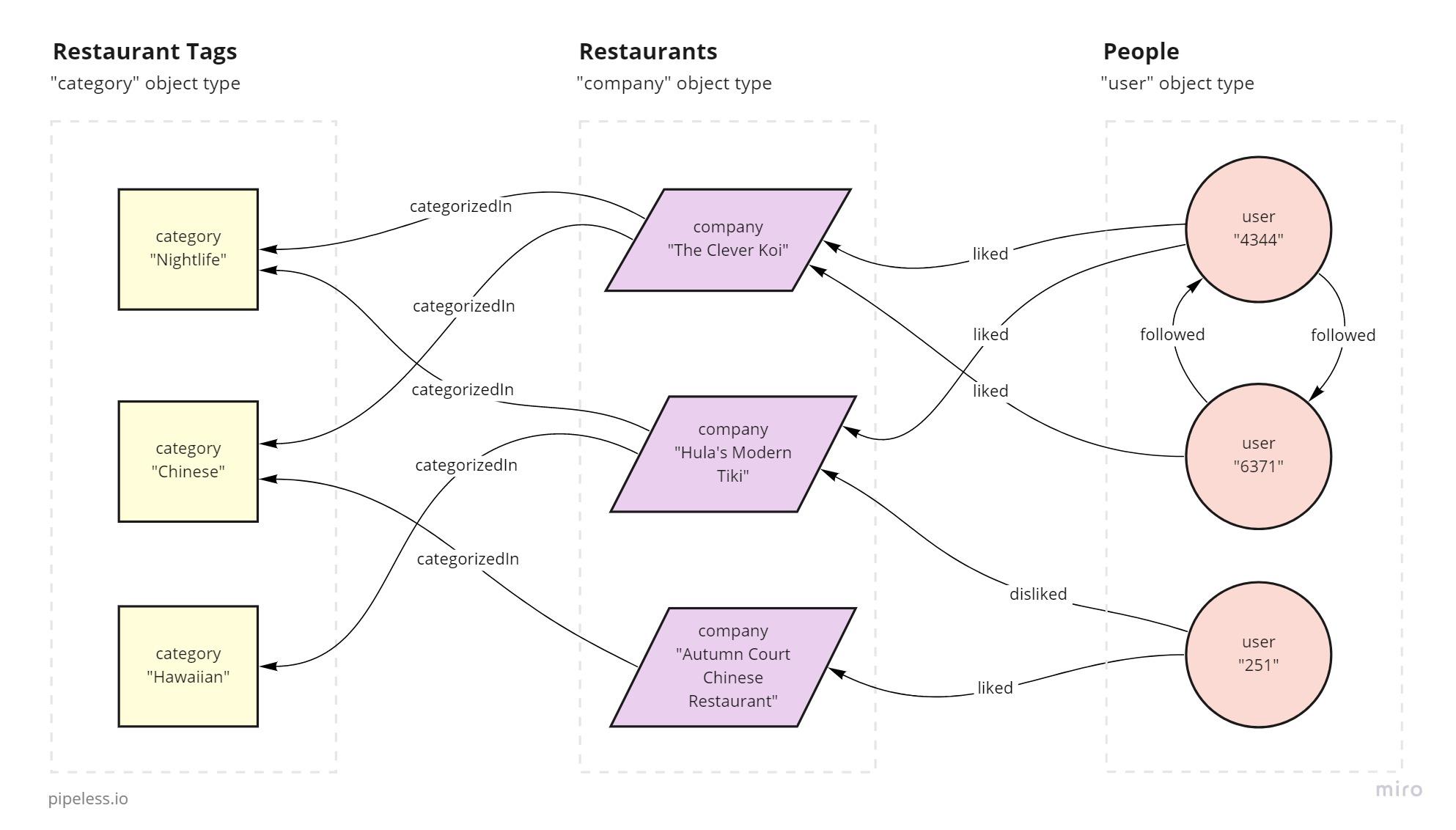 Sample dataset schema