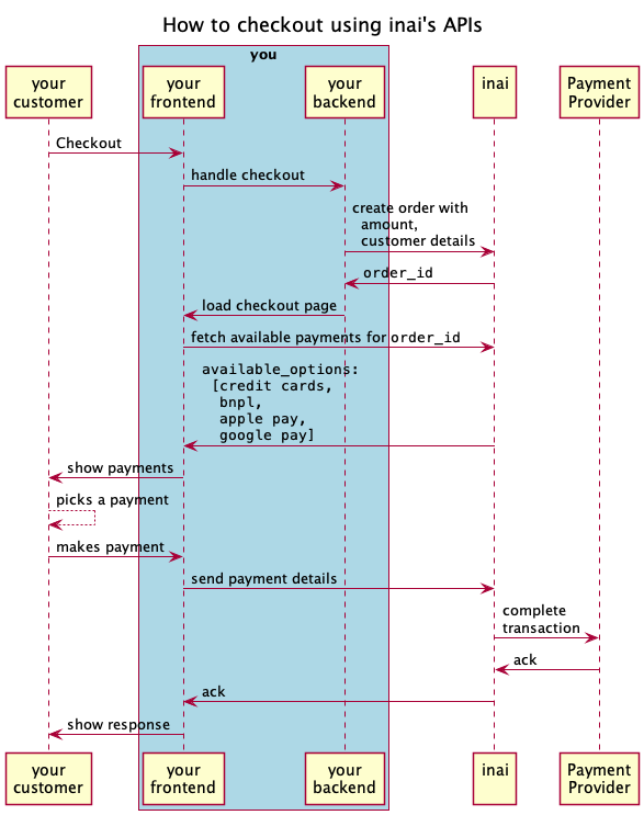 """This sequence diagram shows what happens during an online payment.  """"you"""" refers to you, the reader of this guide, integrating with inai to easily accept payments.  There are two parts, your frontend and your backend.  """"Payment Provider"""" is the service who accepts your payments.  Typical examples are Stripe, PayPal, Mollie, or Razorpay.  This sequence diagram was generated using PlantUML."""