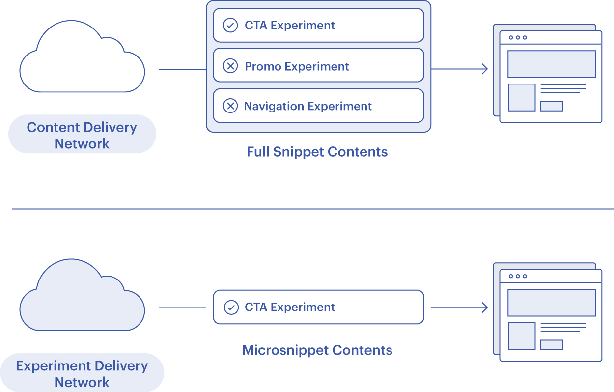 Performance Edge is a fast, smart delivery method because microsnippet is lightweight. It contains only the content needed to deliver experiments to a specific visitor on a specific page.