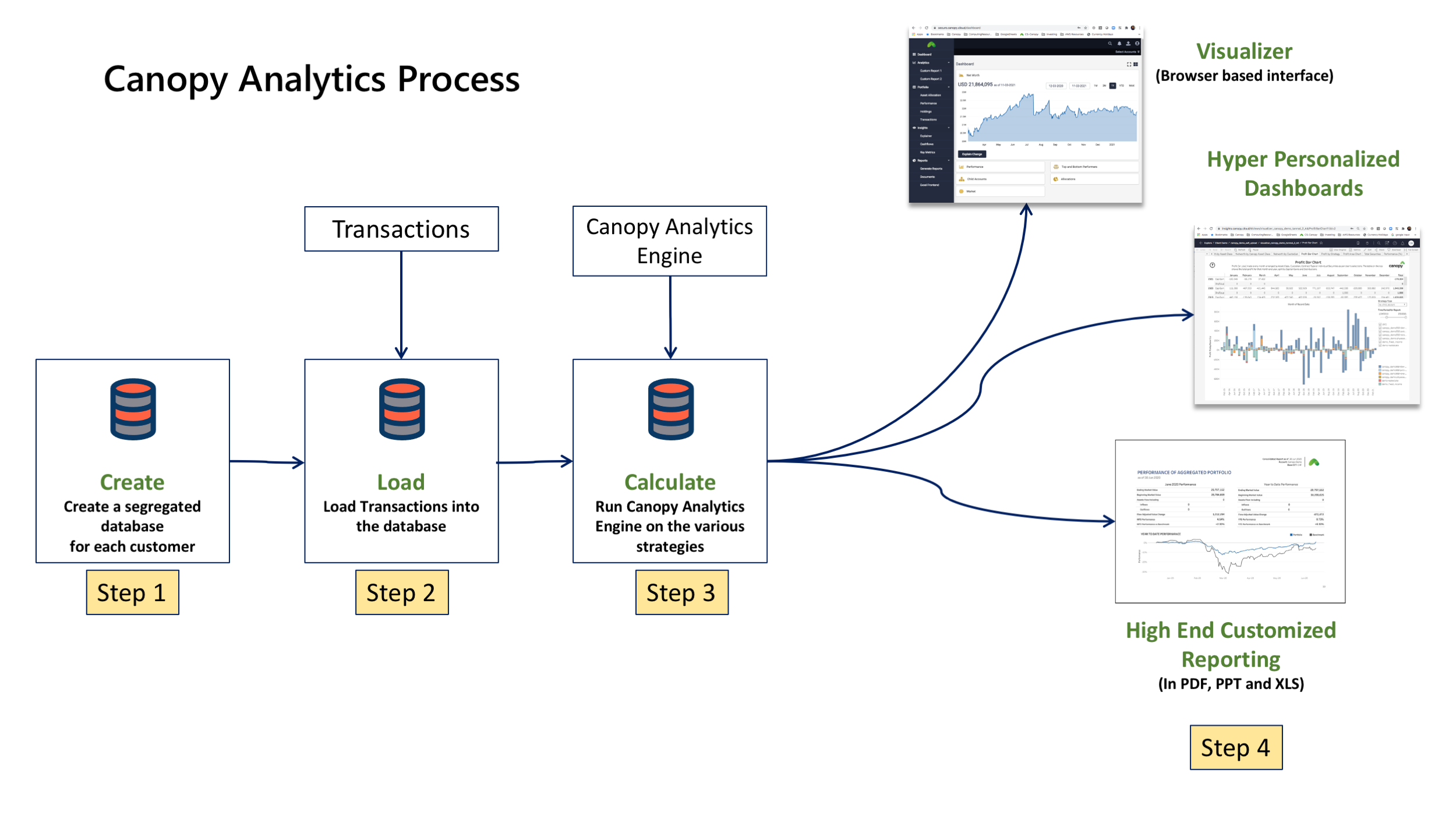 Canopy Analytics Process