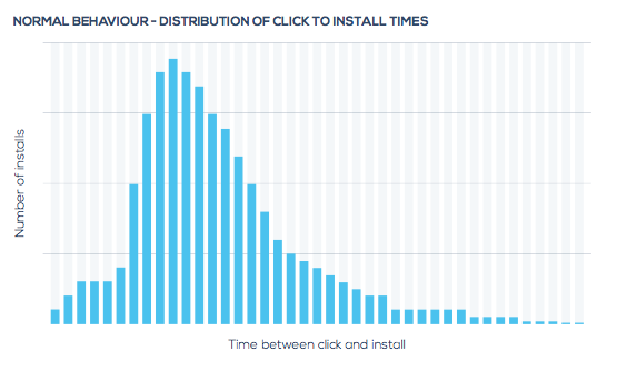 Normal Time to Install Distribution