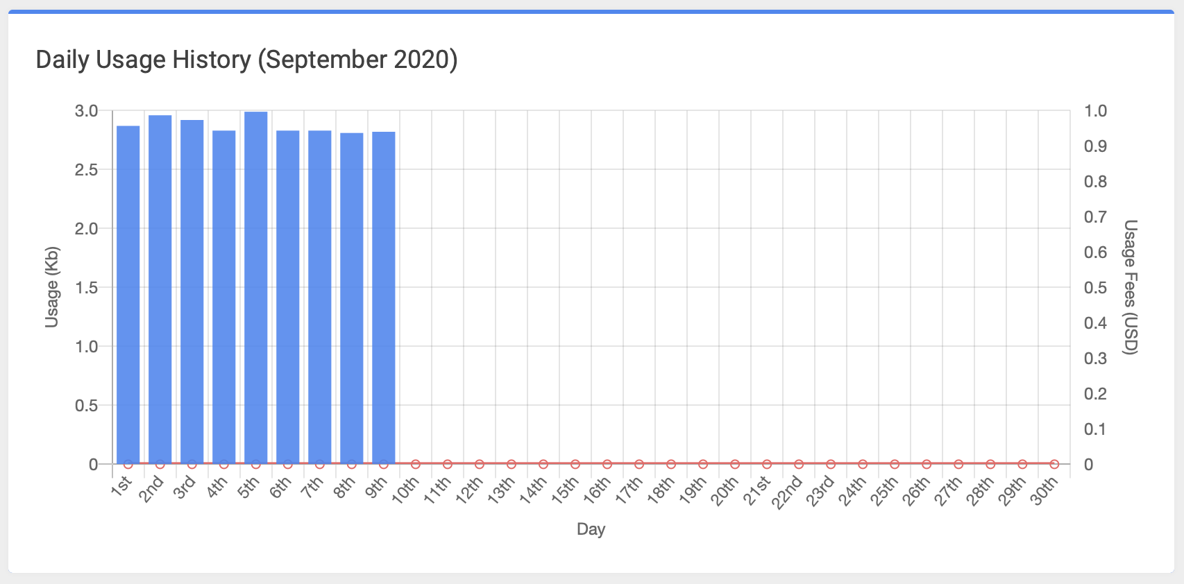 Detailed graph displaying account data usage in Kb/USD per day.
