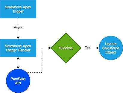 Example Data Flow
