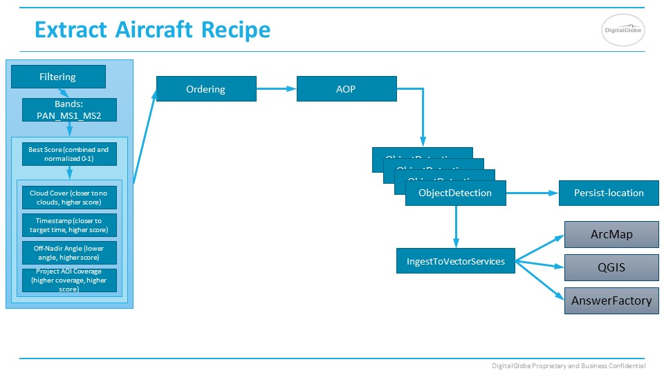 Aircraft Answer recipe slide