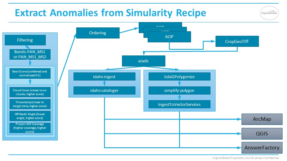 Anomalies from Simularity recipe slide