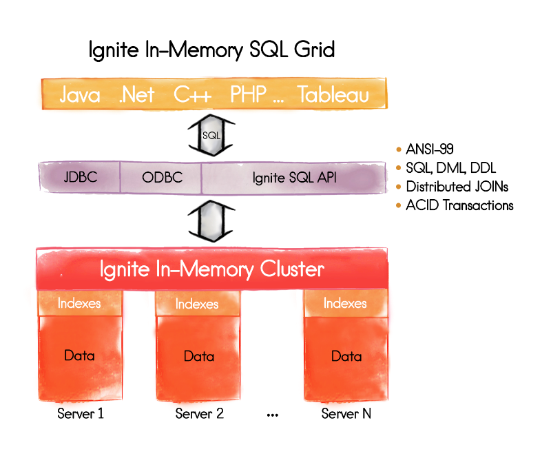 Apache Ignite In-Memory SQL Grid