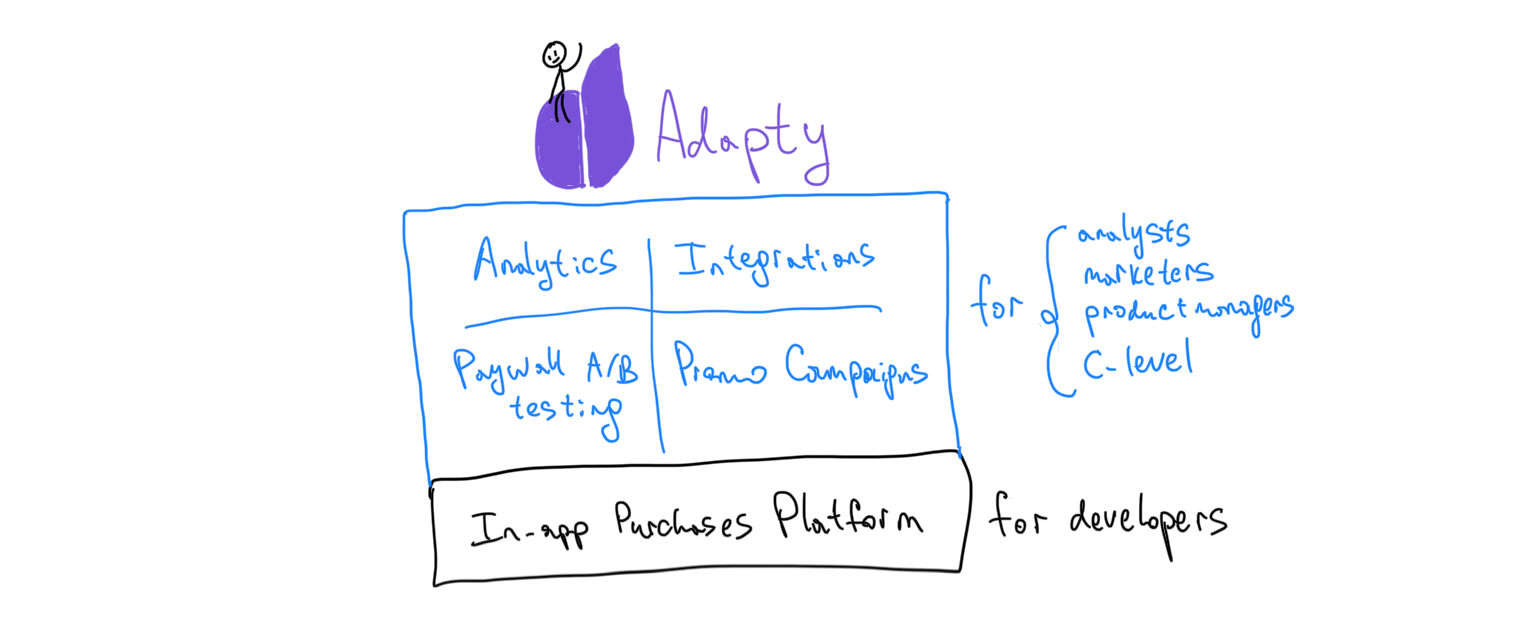 Adapty for your App