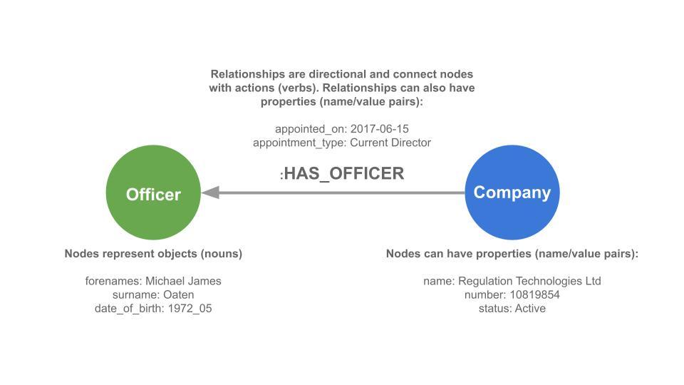 Graph database property model