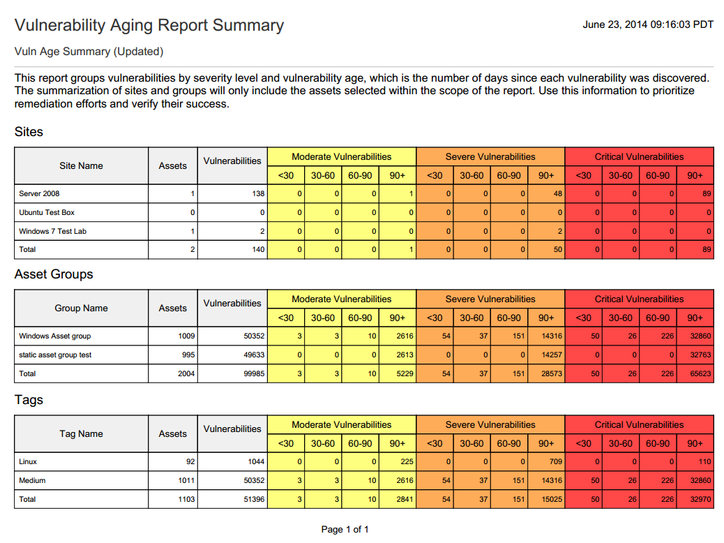 what is a aging report