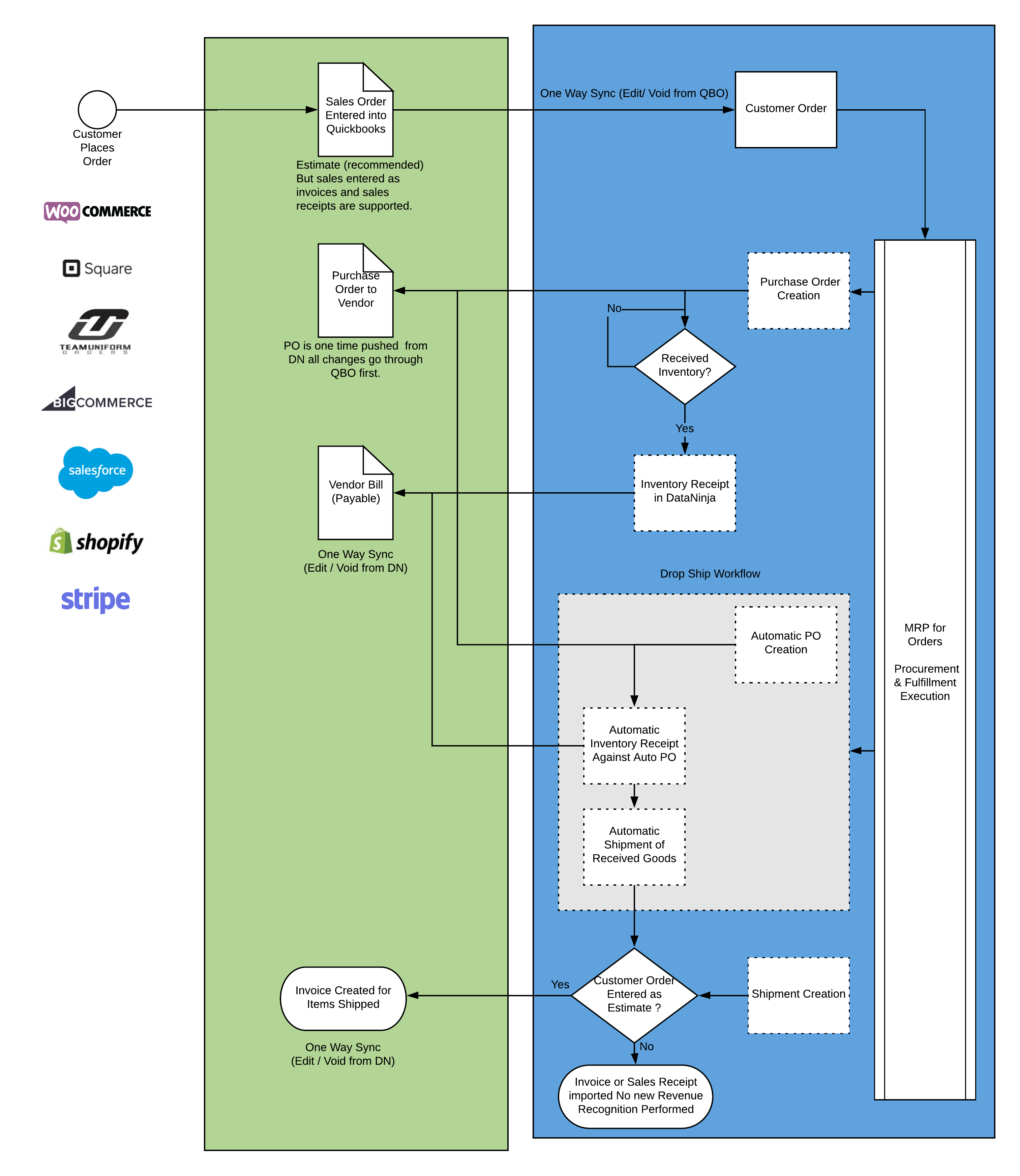 click workflow diagram to expand