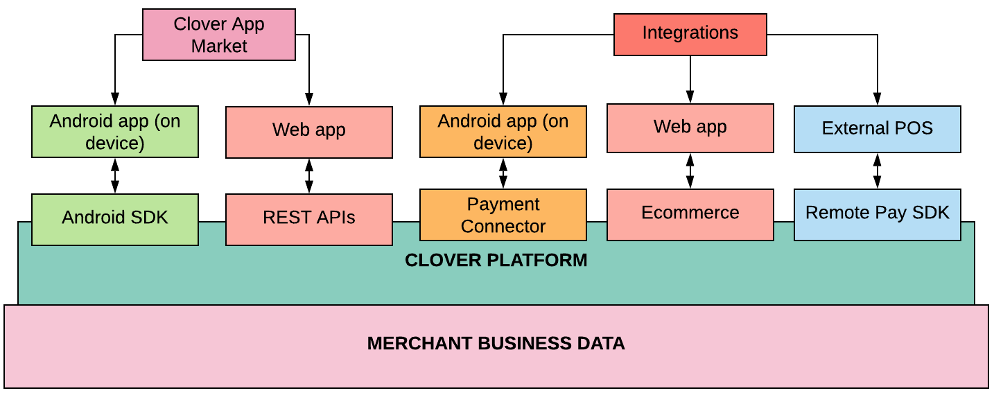 Clover Platform and Third-Party Apps