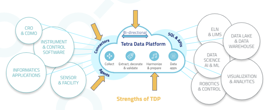 TDP Overview